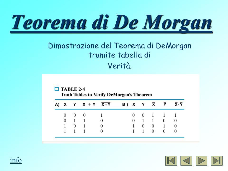 Dimostrazione del Teorema di DeMorgan tramite tabella di Verità.