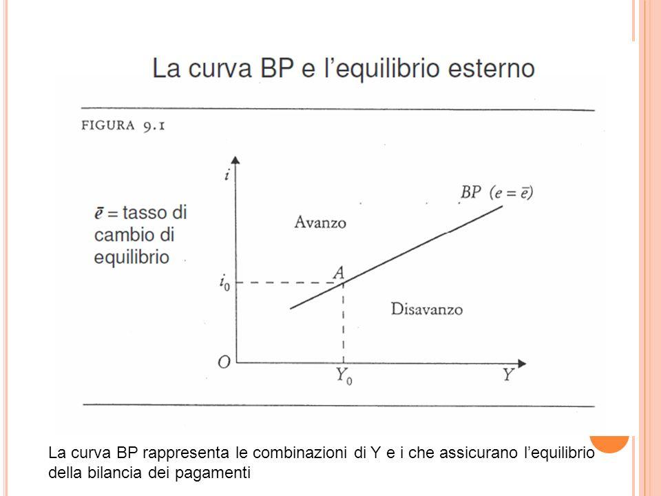La curva BP rappresenta le combinazioni di Y e i che assicurano l'equilibrio della bilancia dei pagamenti