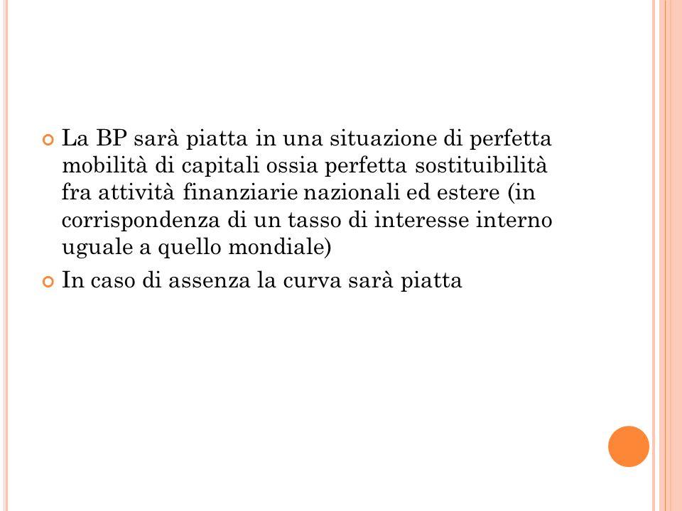 La BP sarà piatta in una situazione di perfetta mobilità di capitali ossia perfetta sostituibilità fra attività finanziarie nazionali ed estere (in corrispondenza di un tasso di interesse interno uguale a quello mondiale)