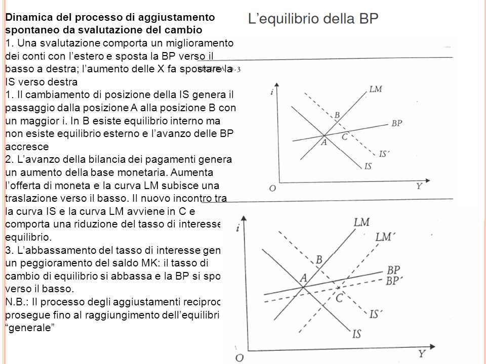 Dinamica del processo di aggiustamento spontaneo da svalutazione del cambio