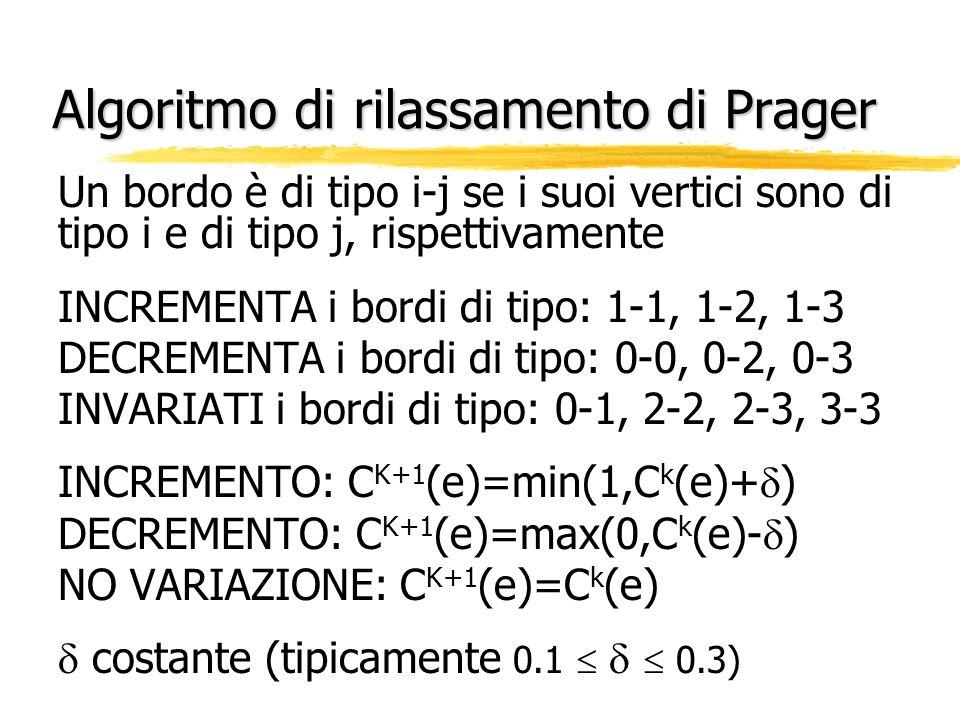 Algoritmo di rilassamento di Prager