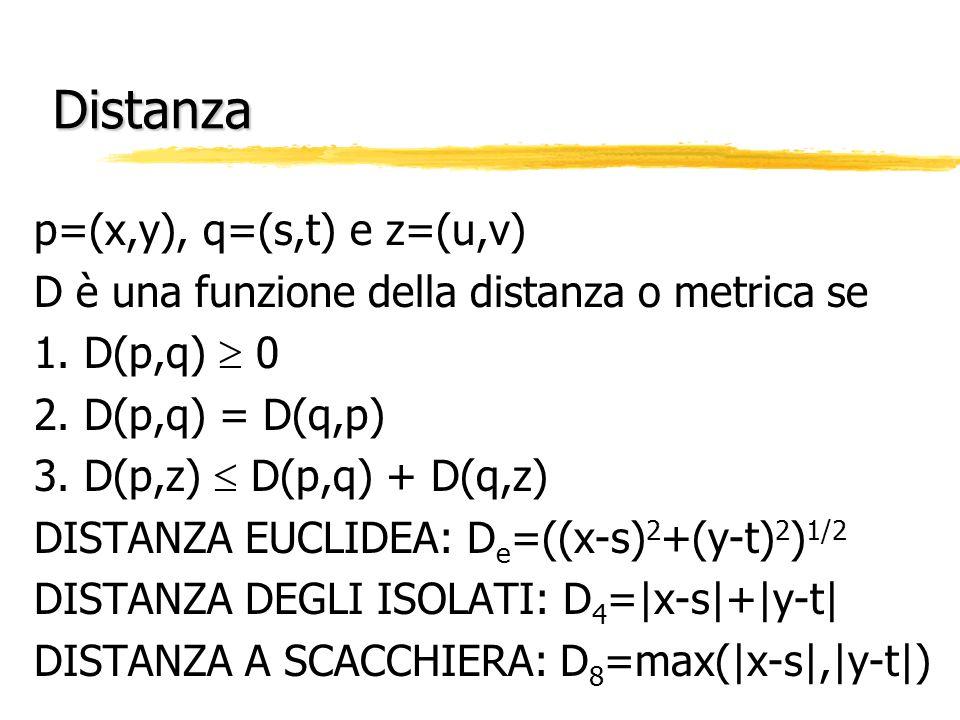 Distanza p=(x,y), q=(s,t) e z=(u,v)
