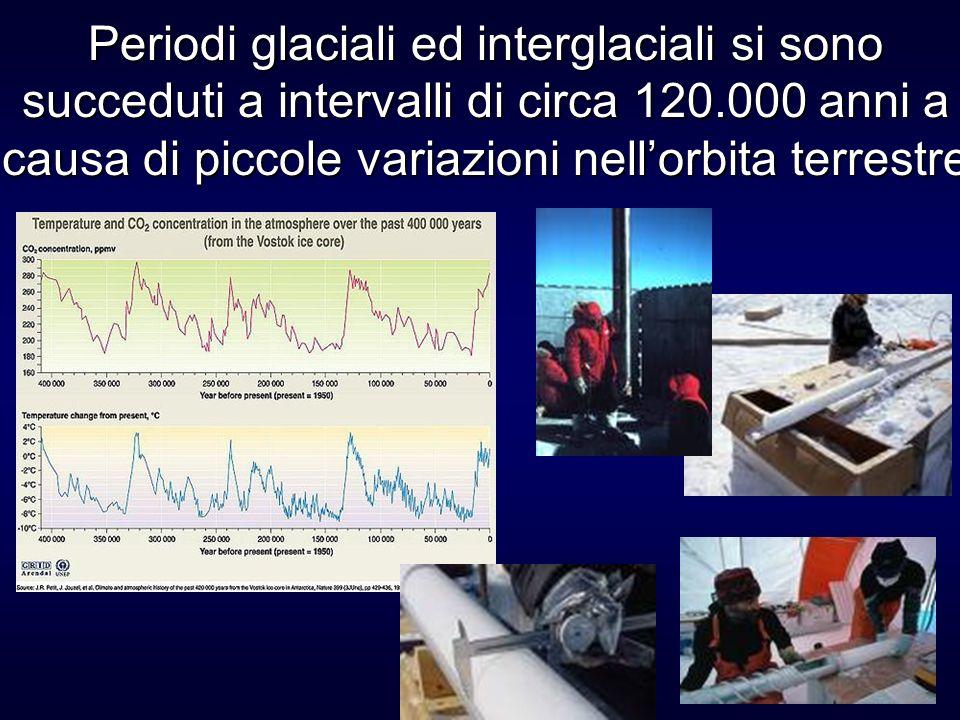 Periodi glaciali ed interglaciali si sono