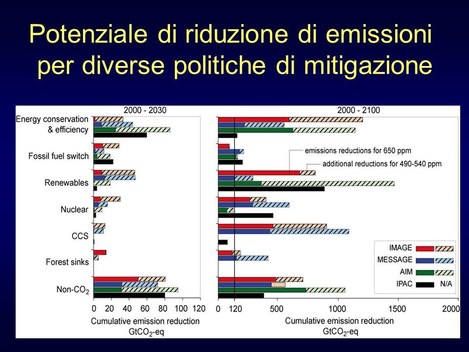 Potenziale di riduzione di emissioni