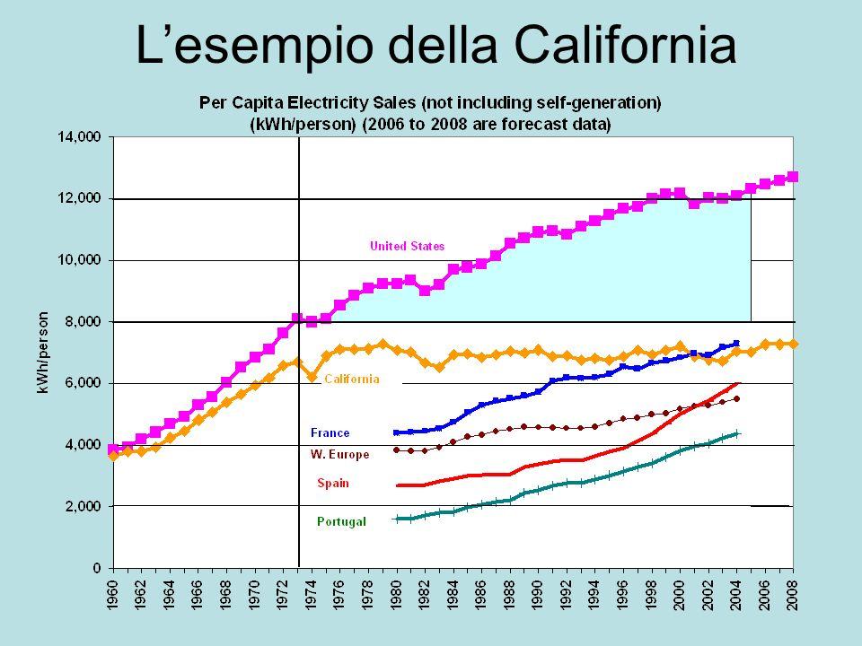 L'esempio della California