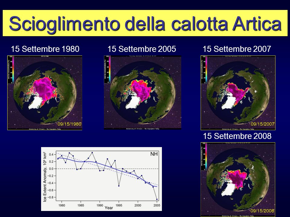 Scioglimento della calotta Artica