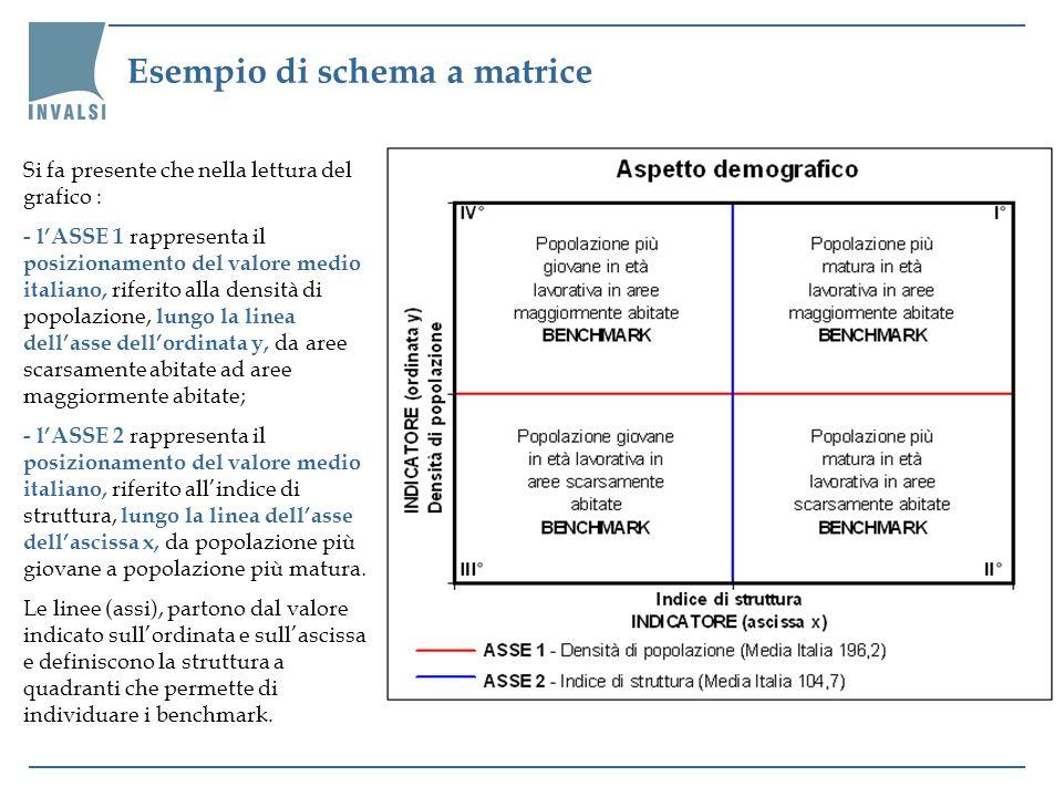 Esempio di schema a matrice