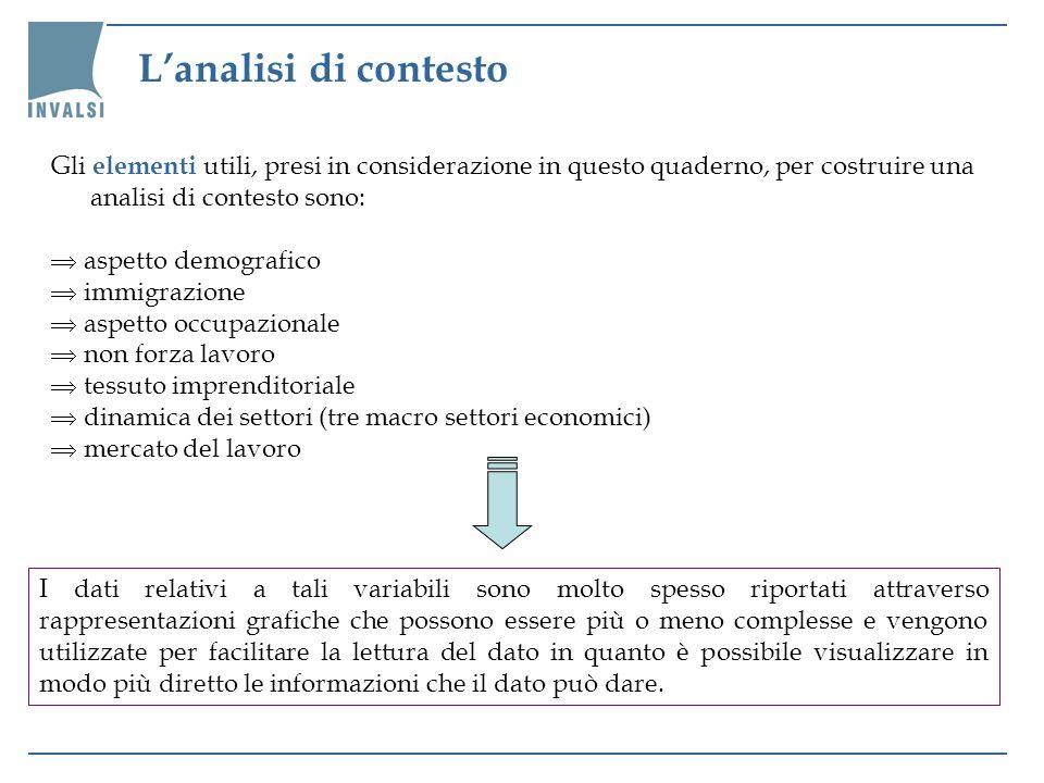 L'analisi di contestoGli elementi utili, presi in considerazione in questo quaderno, per costruire una analisi di contesto sono: