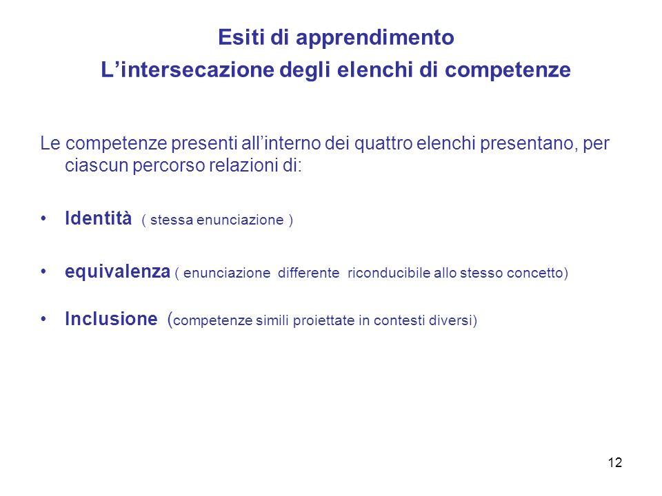 Esiti di apprendimento L'intersecazione degli elenchi di competenze