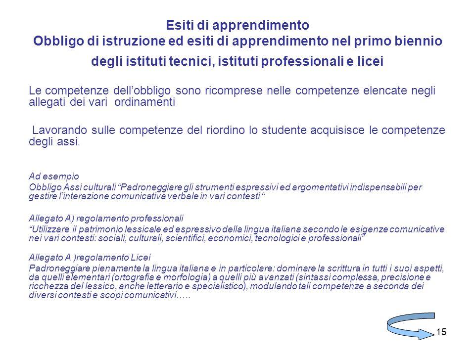 Esiti di apprendimento Obbligo di istruzione ed esiti di apprendimento nel primo biennio degli istituti tecnici, istituti professionali e licei