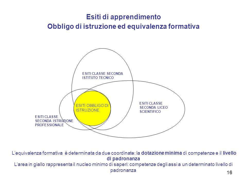 Esiti di apprendimento Obbligo di istruzione ed equivalenza formativa