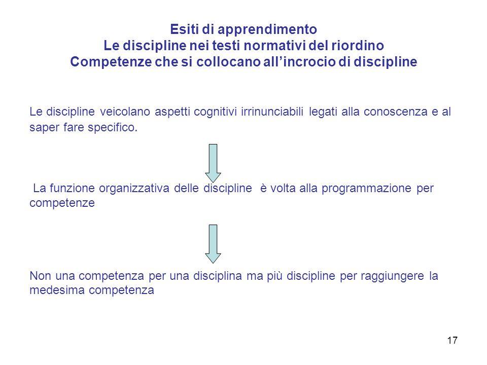 Esiti di apprendimento Le discipline nei testi normativi del riordino Competenze che si collocano all'incrocio di discipline
