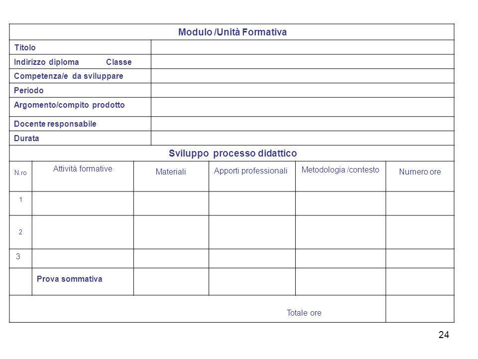Modulo /Unità Formativa