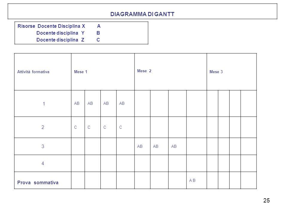 DIAGRAMMA DI GANTT Risorse Docente Disciplina X A