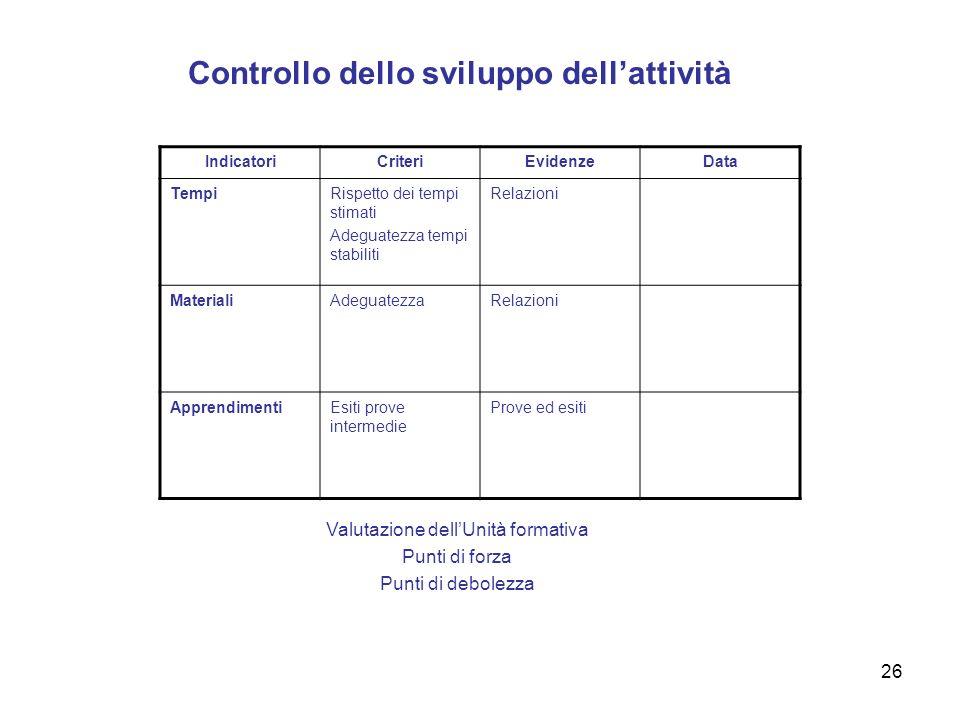 Controllo dello sviluppo dell'attività