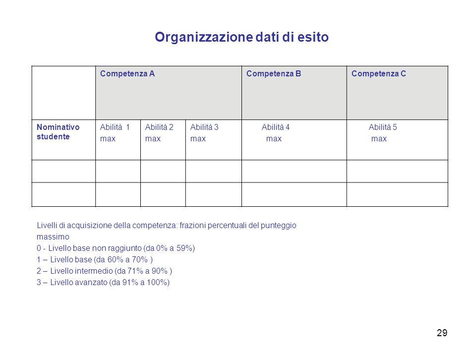 Organizzazione dati di esito