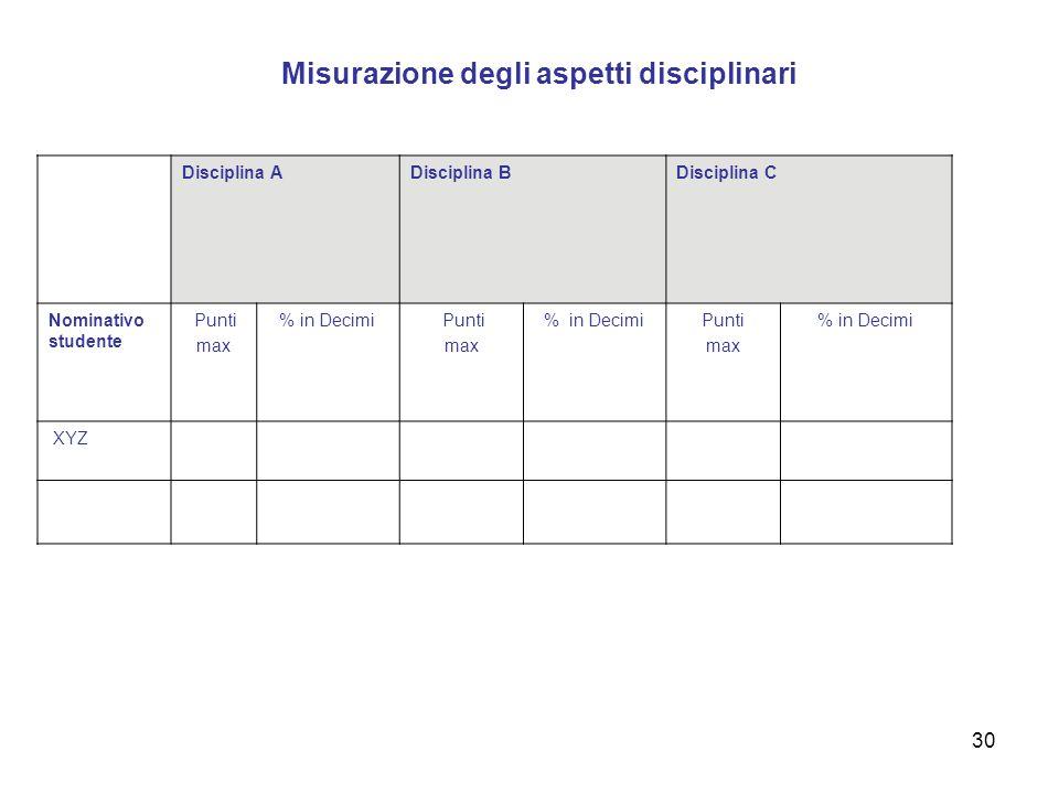 Misurazione degli aspetti disciplinari