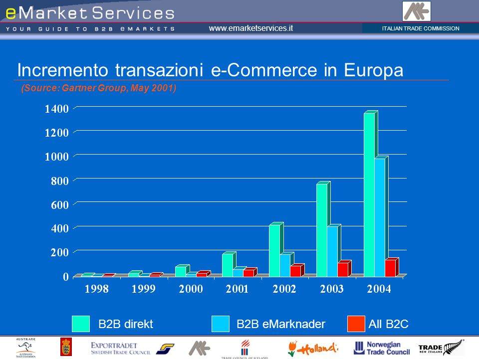 Incremento transazioni e-Commerce in Europa