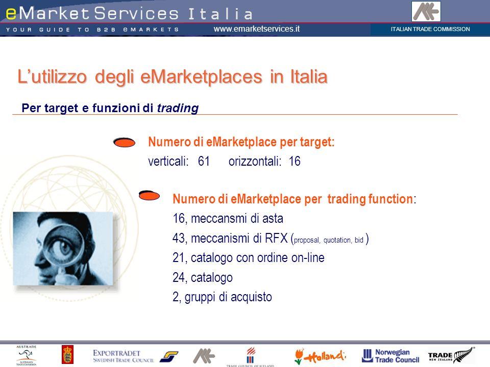 L'utilizzo degli eMarketplaces in Italia