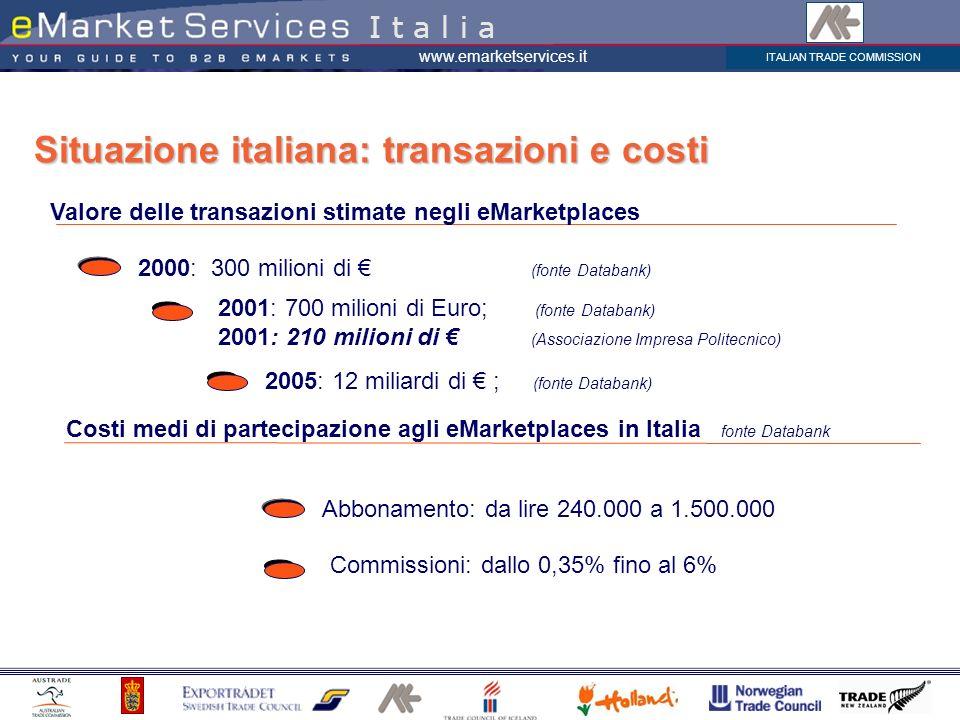 Situazione italiana: transazioni e costi