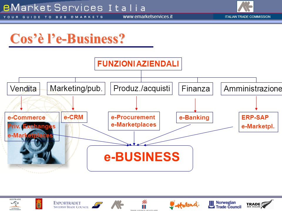 Cos'è l'e-Business e-BUSINESS I t a l i a FUNZIONI AZIENDALI Vendita