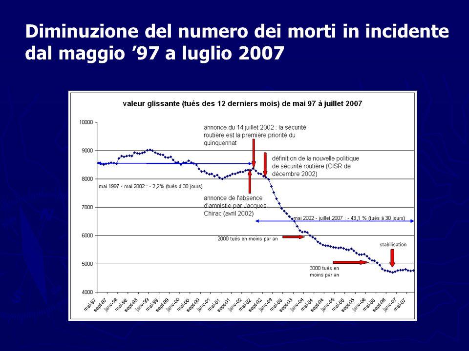 Diminuzione del numero dei morti in incidente dal maggio '97 a luglio 2007