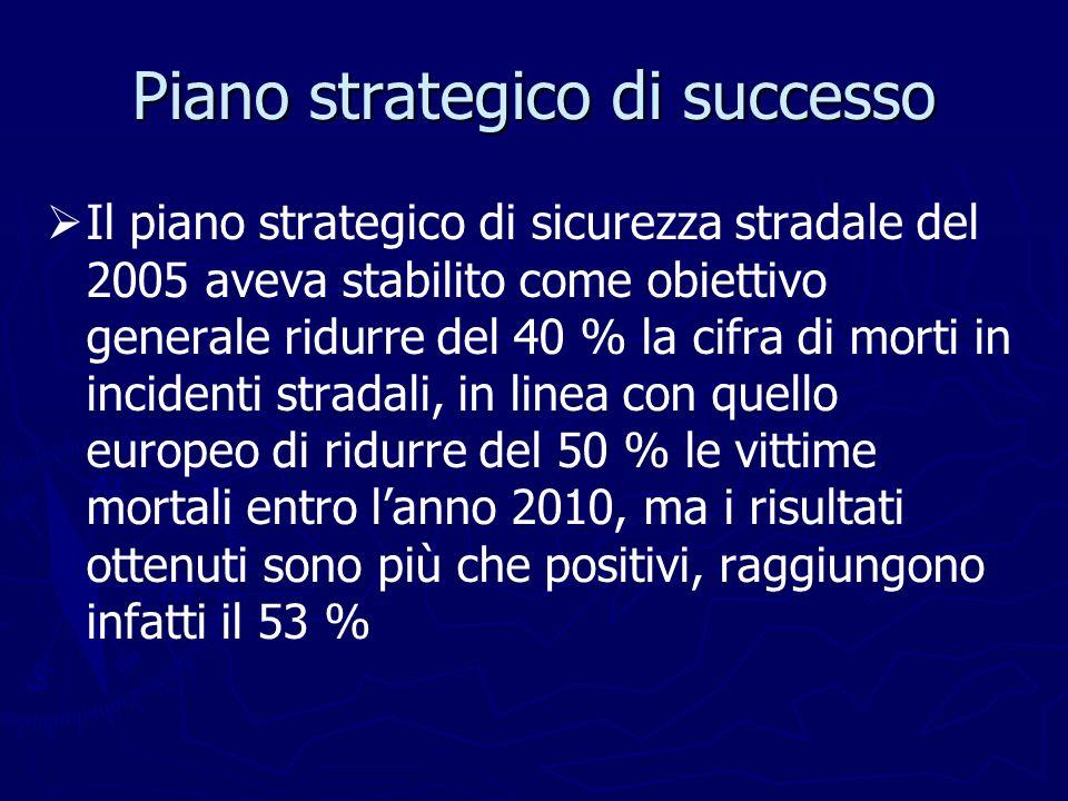 Piano strategico di successo