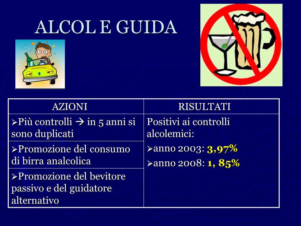 ALCOL E GUIDA AZIONI RISULTATI