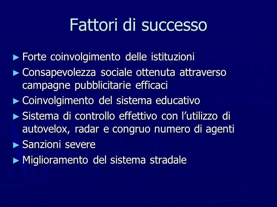 Fattori di successo Forte coinvolgimento delle istituzioni