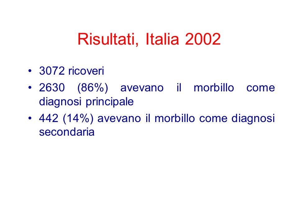 Risultati, Italia 2002 3072 ricoveri