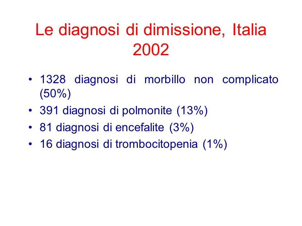 Le diagnosi di dimissione, Italia 2002