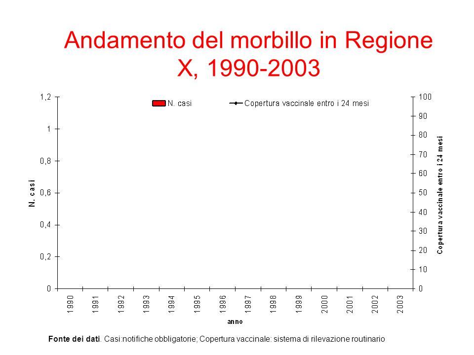 Andamento del morbillo in Regione X, 1990-2003