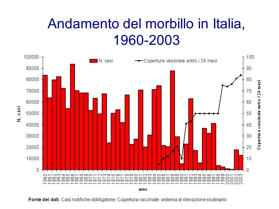 Andamento del morbillo in Italia, 1960-2003