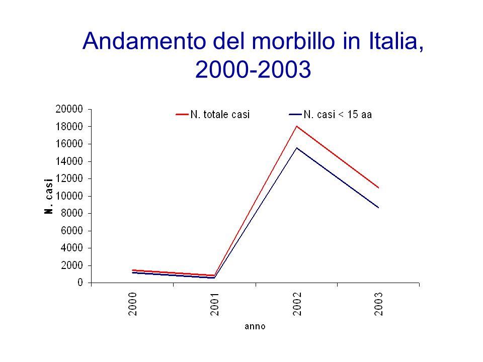 Andamento del morbillo in Italia, 2000-2003