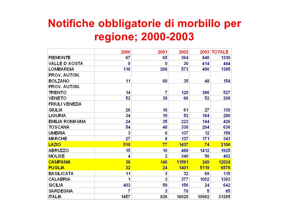 Notifiche obbligatorie di morbillo per regione; 2000-2003
