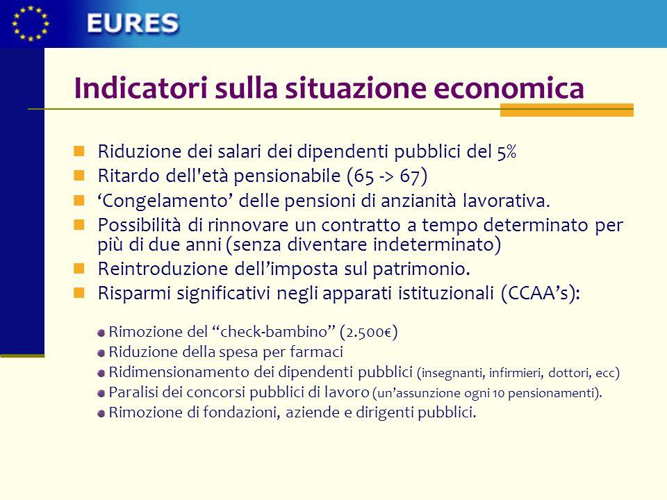 Indicatori sulla situazione economica