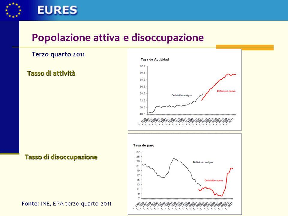 Popolazione attiva e disoccupazione