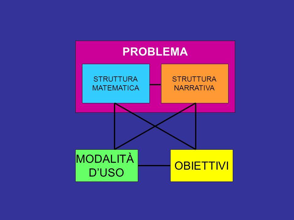 PROBLEMA MODALITÀ OBIETTIVI D'USO STRUTTURA MATEMATICA STRUTTURA