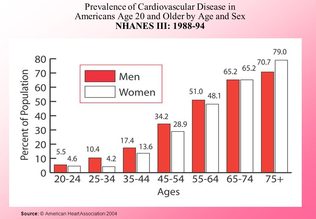 Prevalence of Cardiovascular Disease in Americans Age 20 and Older by Age and Sex NHANES III: 1988-94