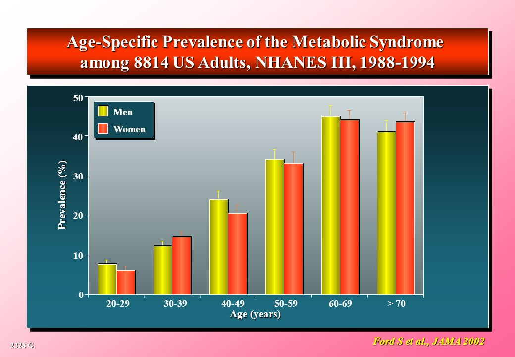 Age-Specific Prevalence of the Metabolic Syndrome