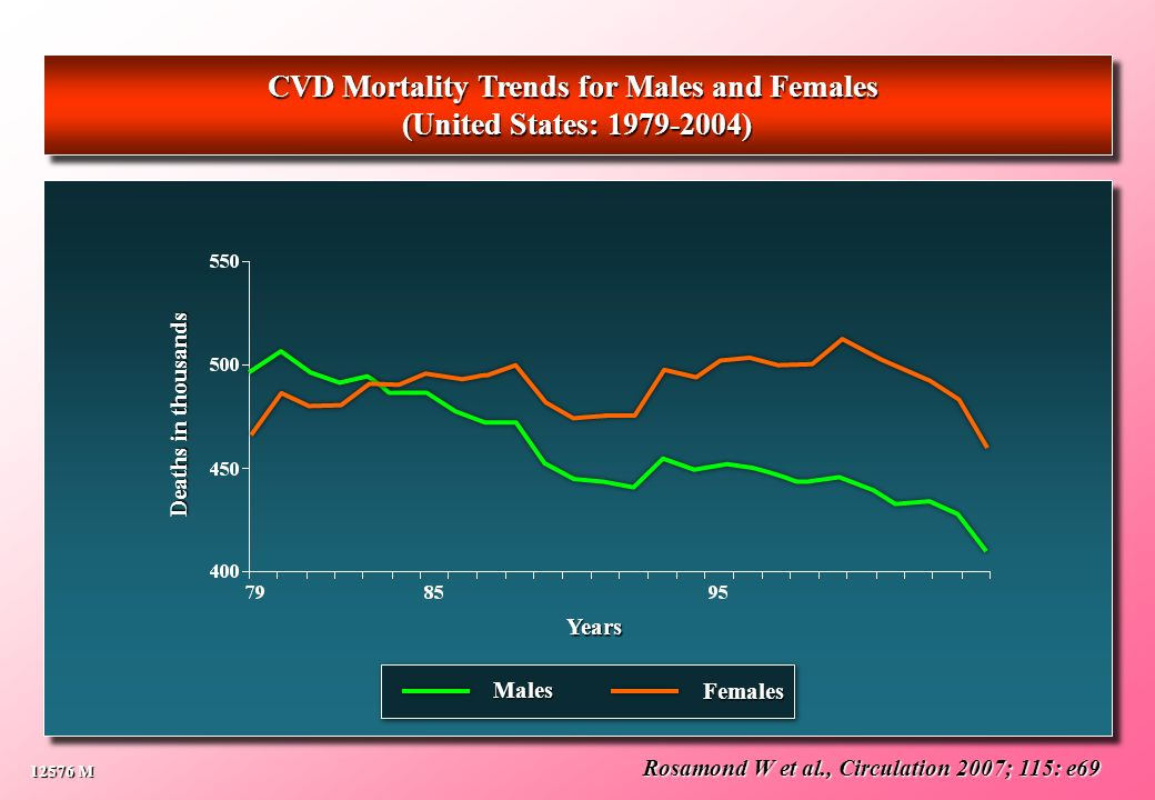 CVD Mortality Trends for Males and Females
