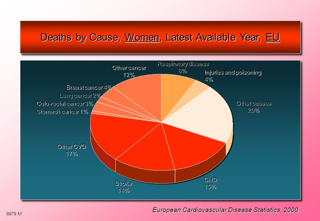 Deaths by Cause, Women, Latest Available Year, EU