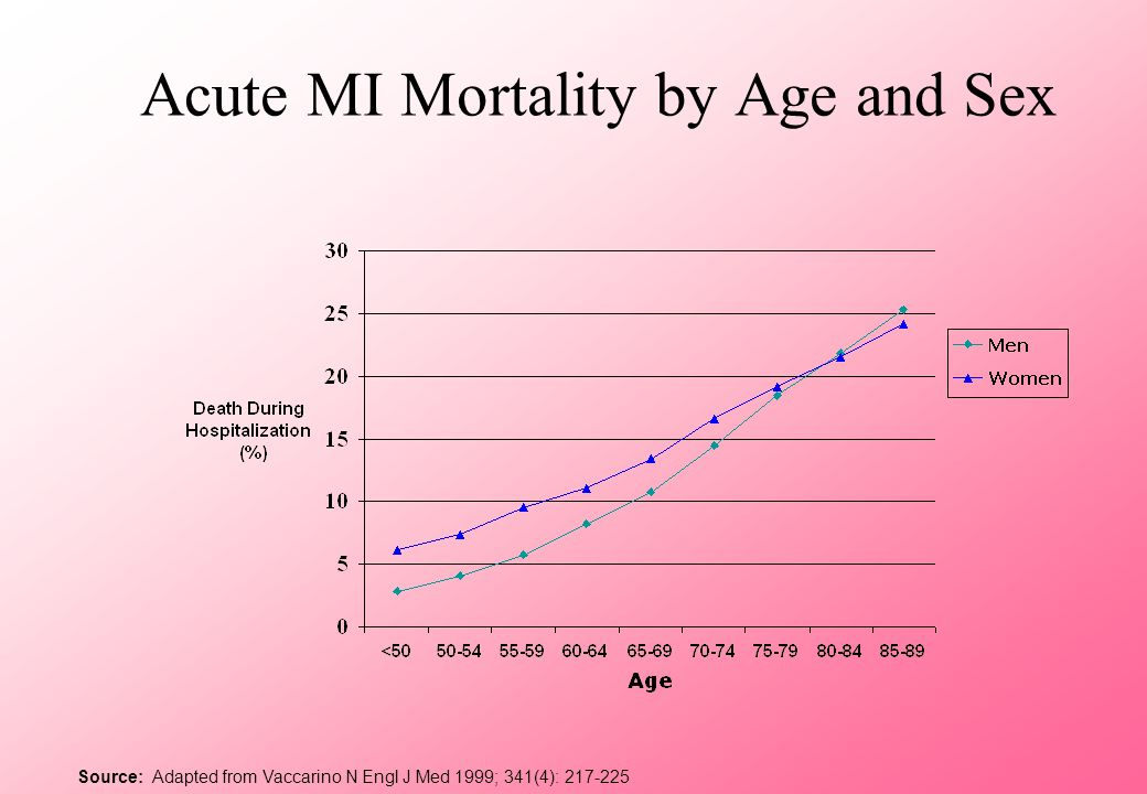 Acute MI Mortality by Age and Sex