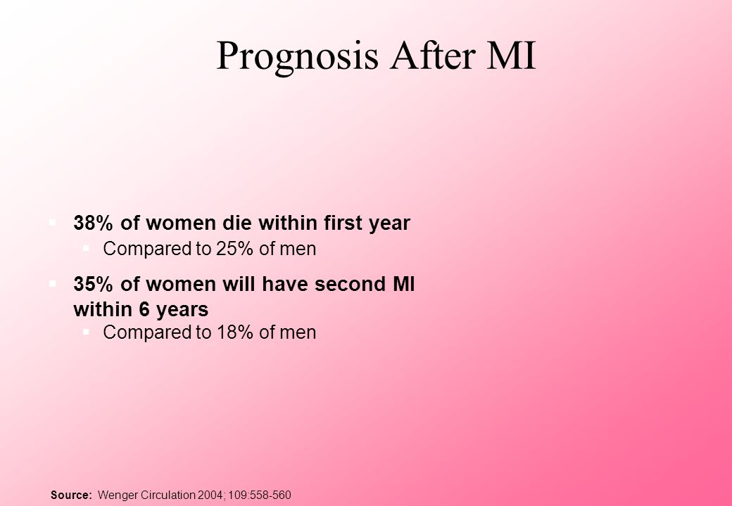 Prognosis After MI 38% of women die within first year