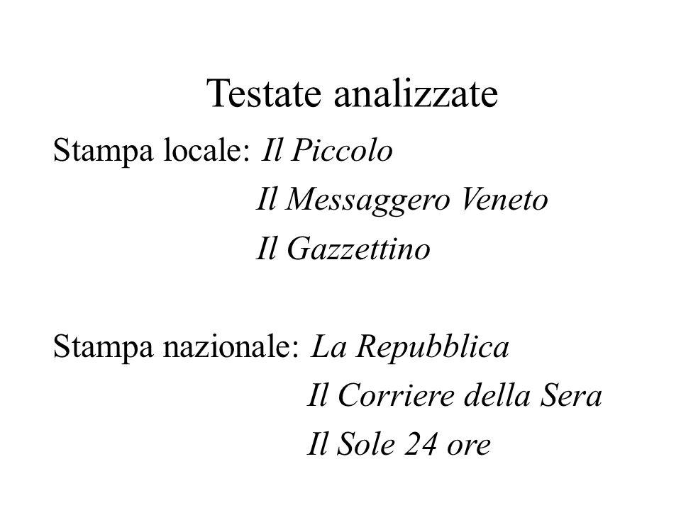 Testate analizzate Stampa locale: Il Piccolo Il Messaggero Veneto