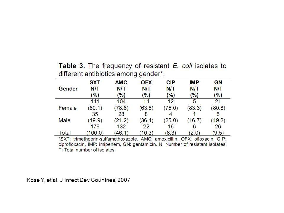 Kose Y, et al. J Infect Dev Countries, 2007