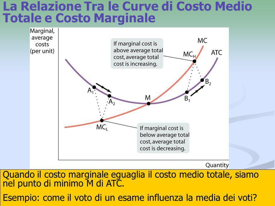 La Relazione Tra le Curve di Costo Medio Totale e Costo Marginale