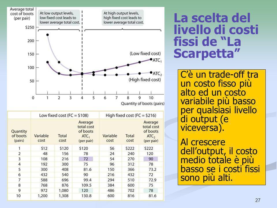 La scelta del livello di costi fissi de La Scarpetta