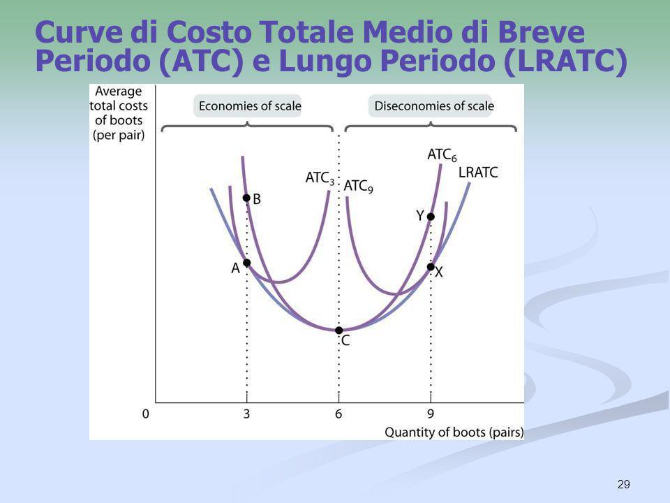 Curve di Costo Totale Medio di Breve Periodo (ATC) e Lungo Periodo (LRATC)
