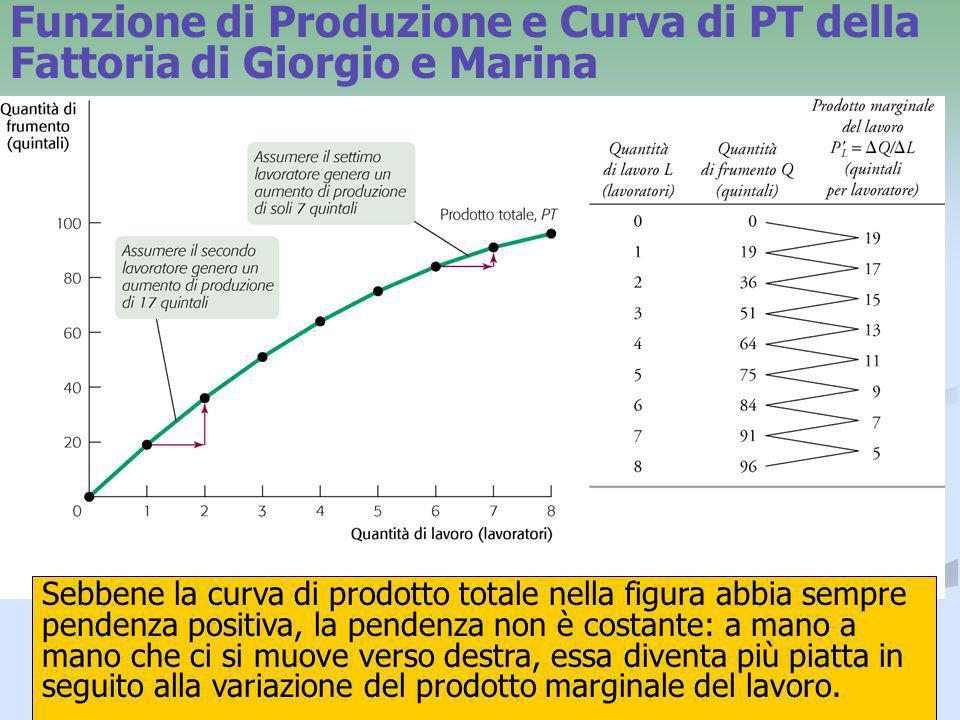 Funzione di Produzione e Curva di PT della Fattoria di Giorgio e Marina